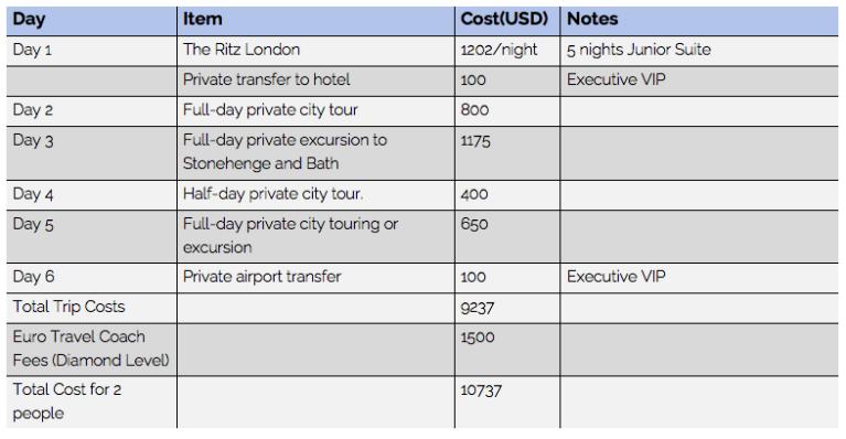Euro Travel Coach Diamond Itinerary Costs